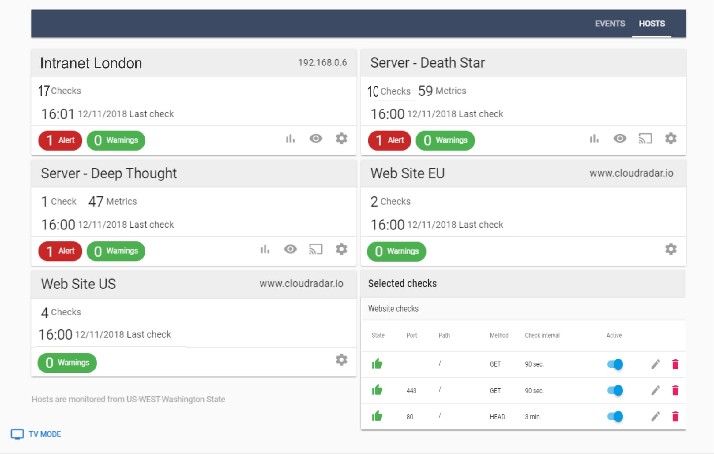 Availability monitoring via one unified dashboard