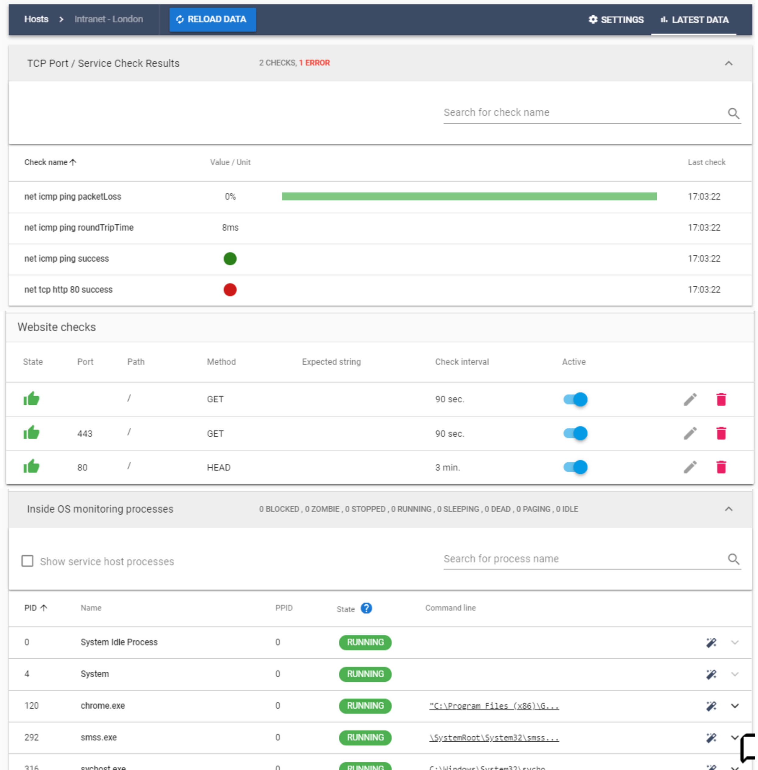 Availability Monitoring for Servers, Networks and Websites