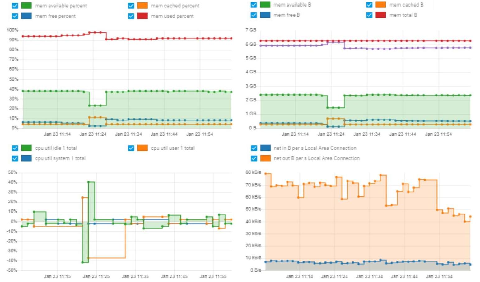 Comprehensive historical monitoring graphs