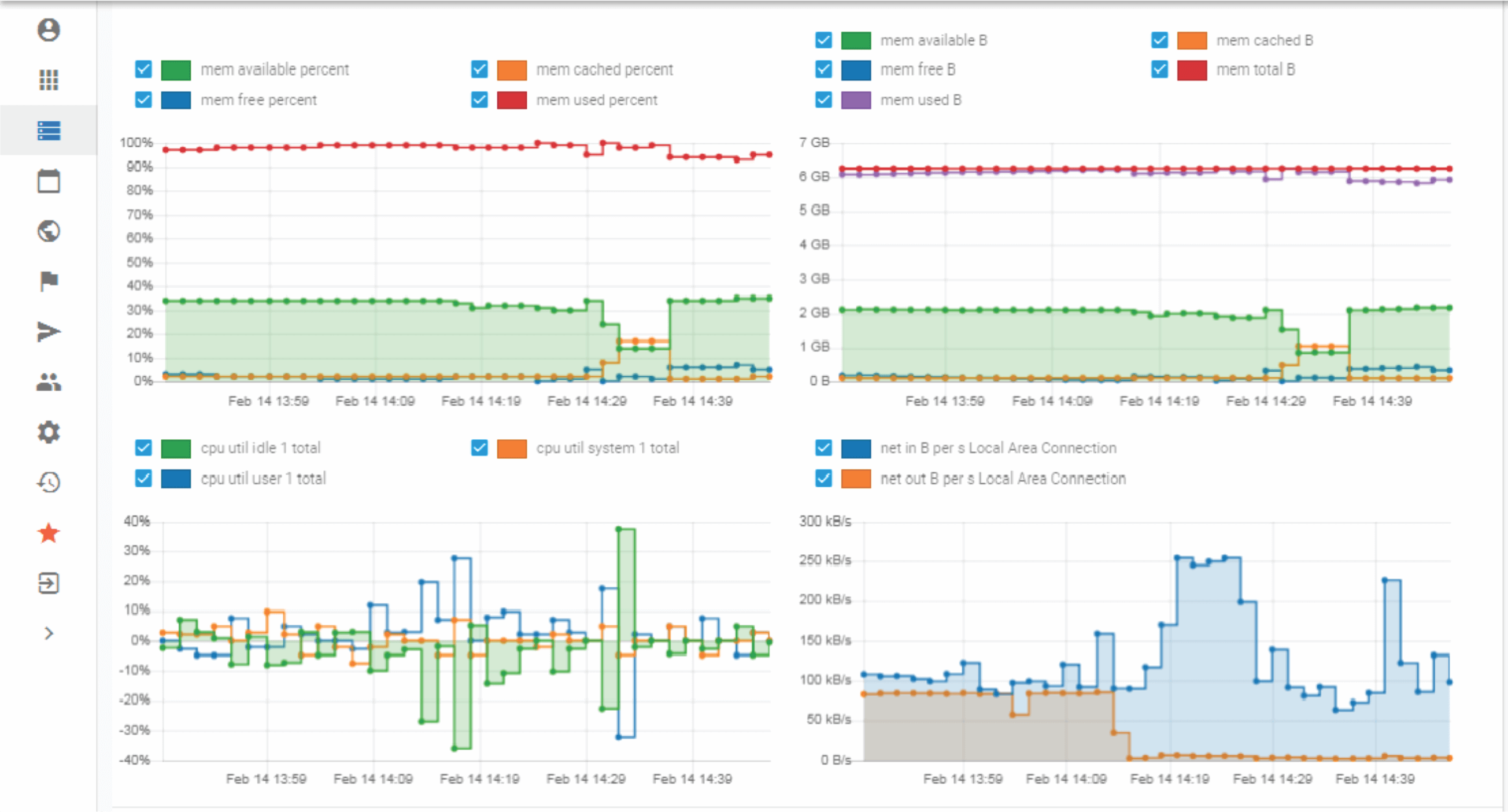 Cloud Monitoring graphs