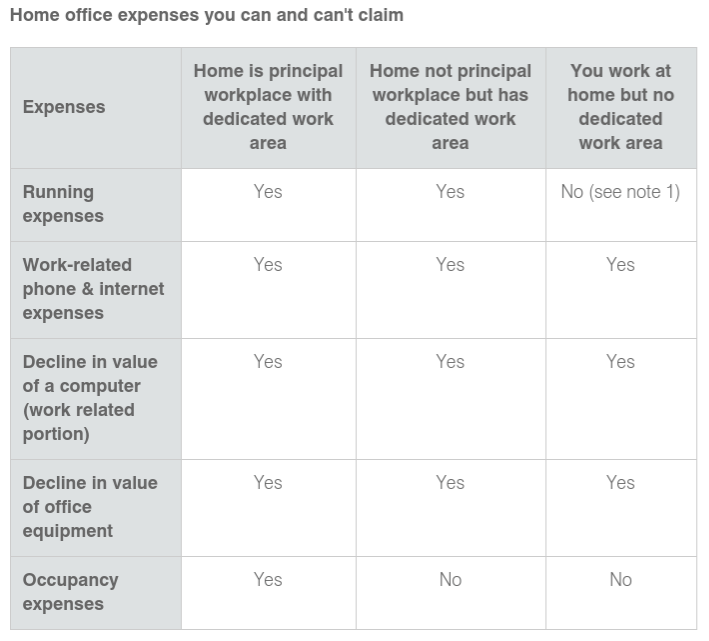 Your Guide To Home Office Tax Deductions