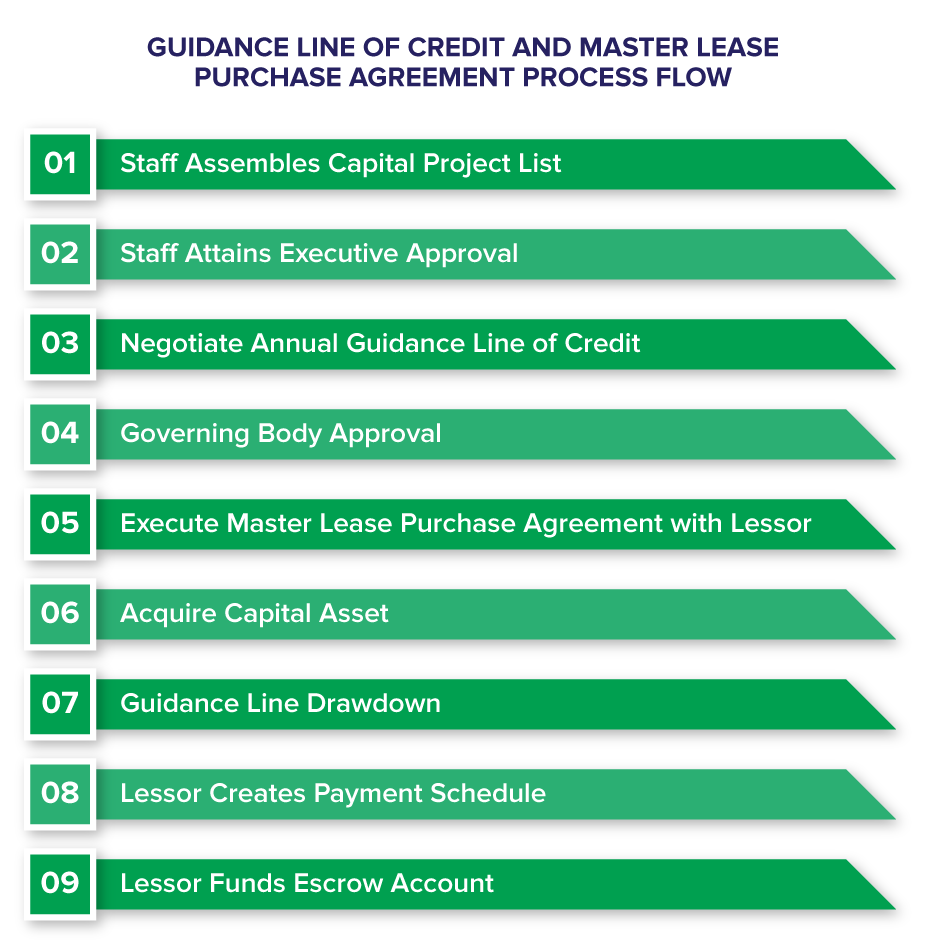 Guidance line of Credit and Master Lease Purchase Agreement Process Flow