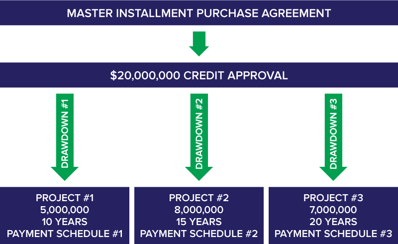Master Lease Purchase Agreement Graphic