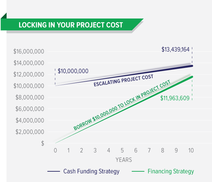 Locking in your project cost