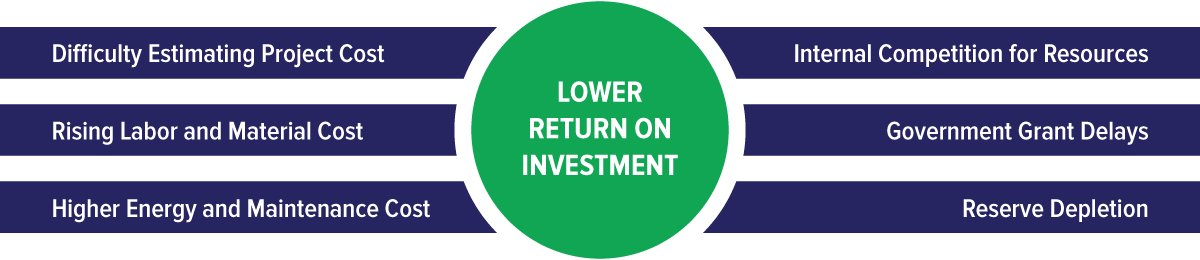 Lower Return on Investment