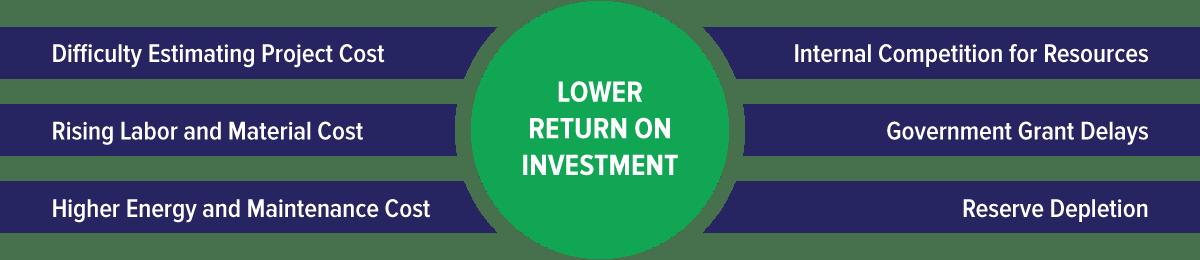 Lower Return on Investment
