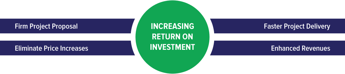Increasing Return on Investment