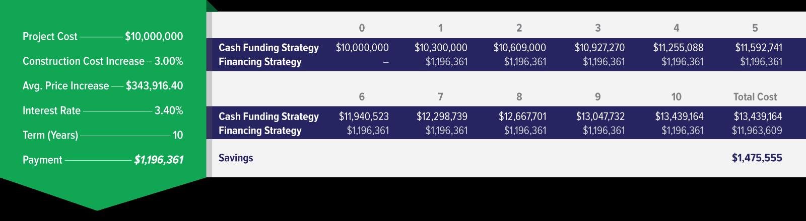 Project Cost Breakdown