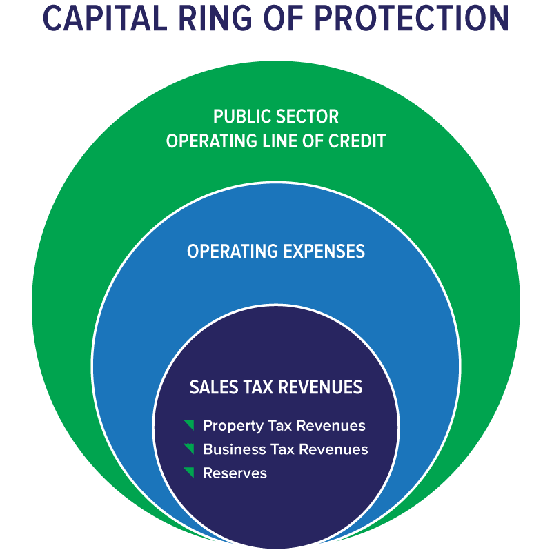Capital Ring of Protection