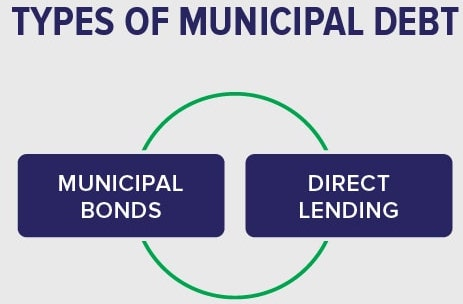 Types of Municipal Debt
