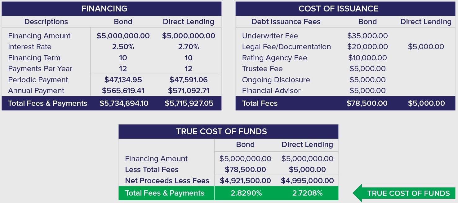 True Cost of Funds Chart