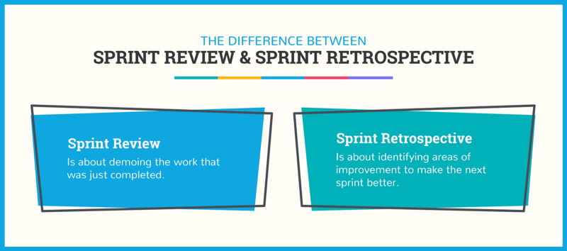 The Difference between Sprint Review and Retrospective