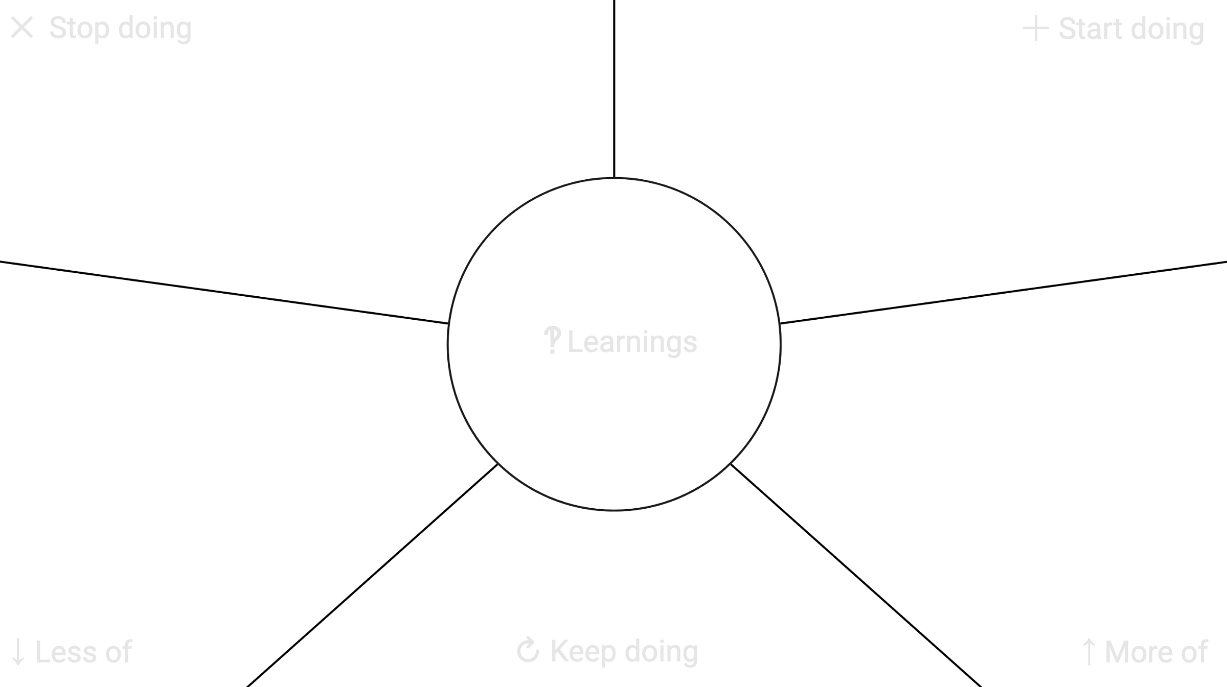 starfish diagram with leanrings in middle