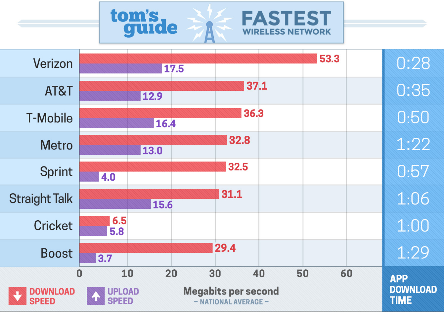tom's guide to the fastest wireless network chart
