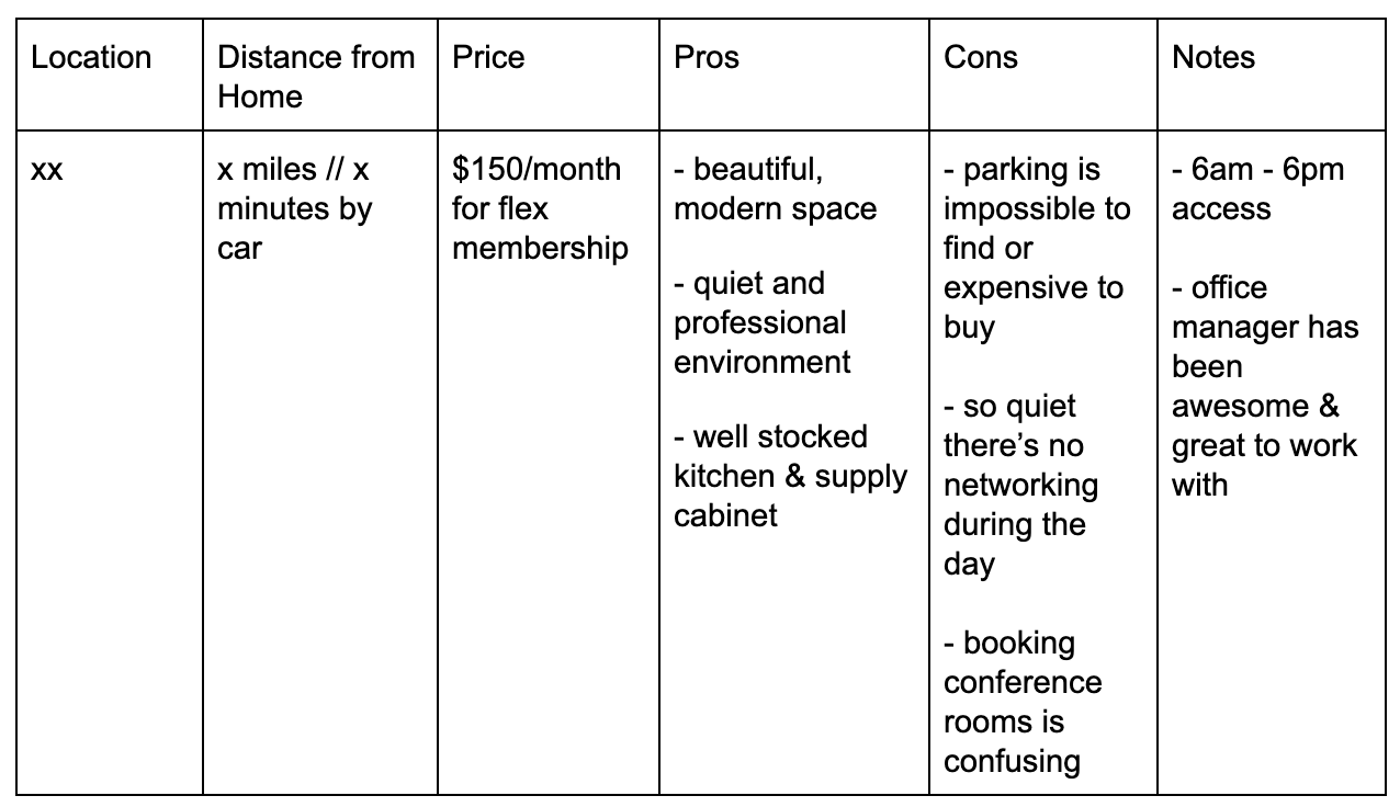 screenshot of chart pros cons and price of coworking spaces