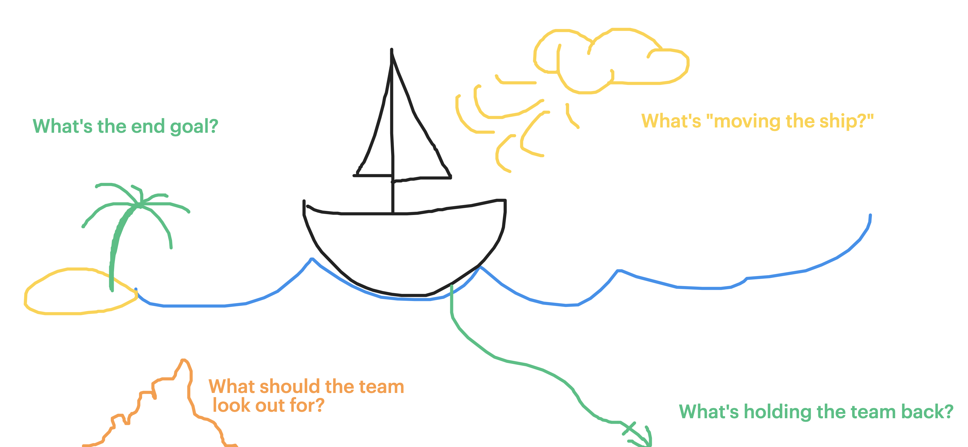 chart showing goals and things holding the team back