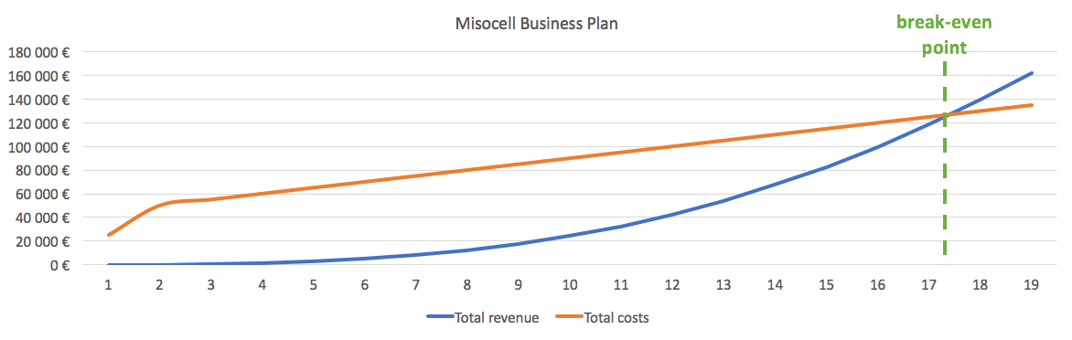business plan line graph showing break even point to calculate roi of software