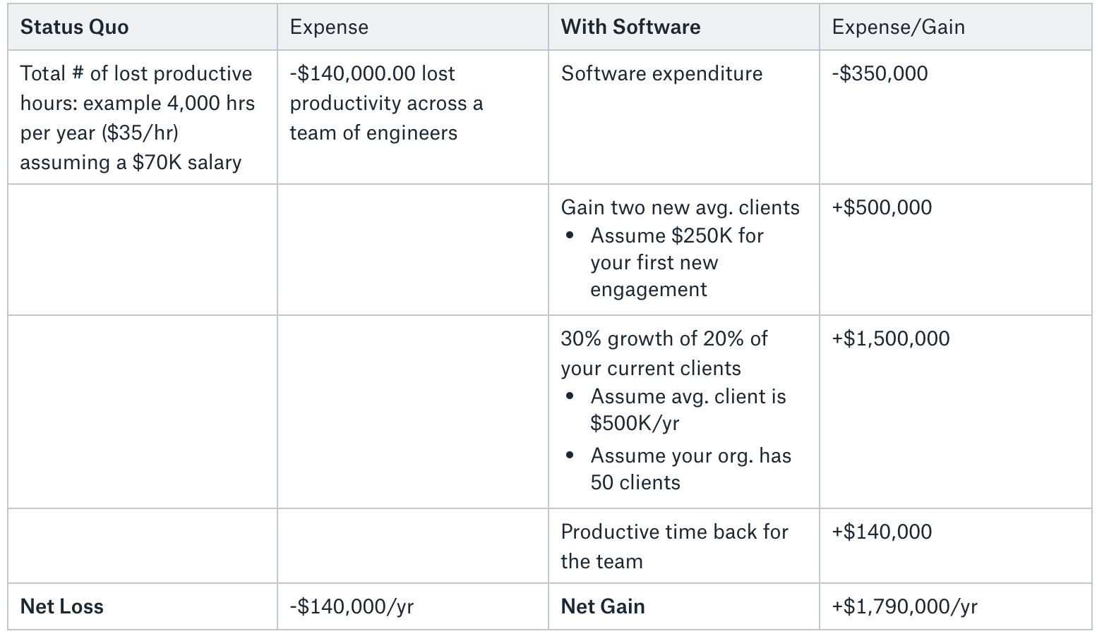 chart showing ROI for software investment
