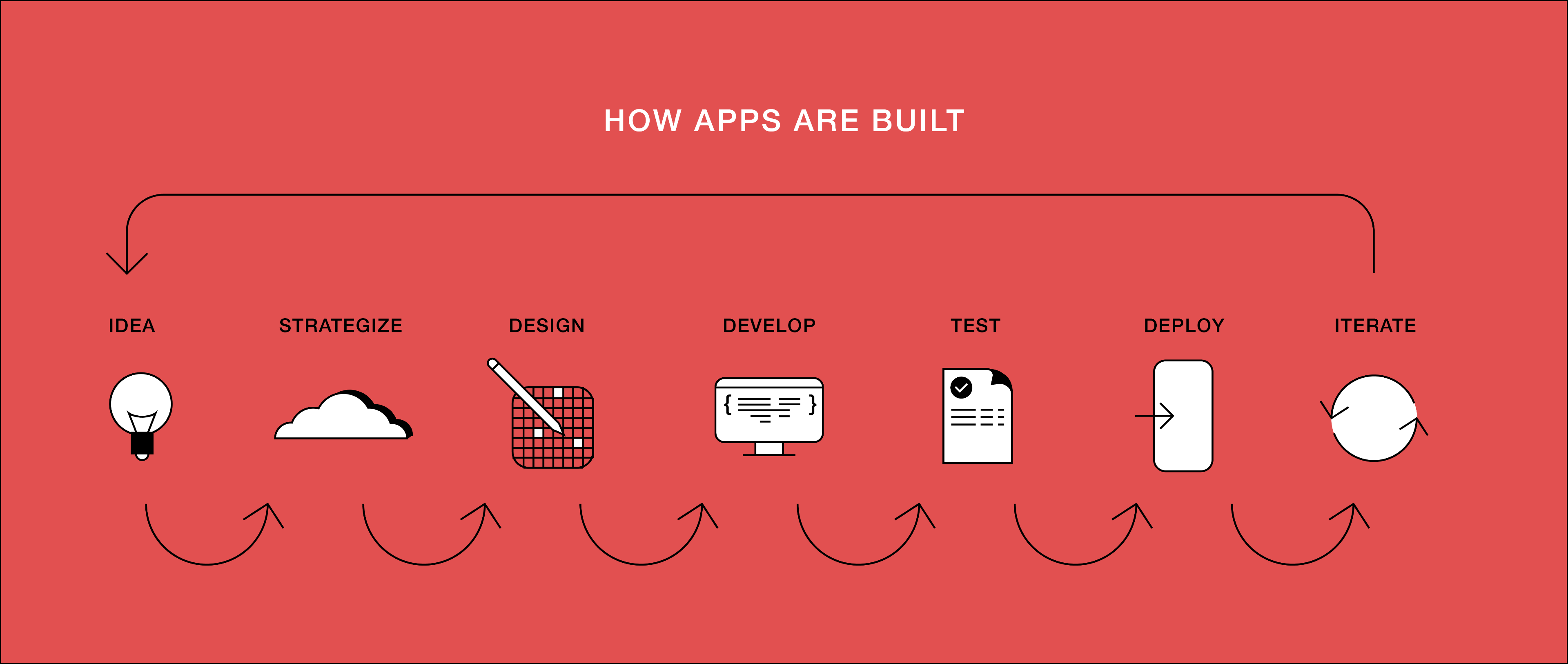 how apps are built through ideation, strategy, design, development, and test enginering