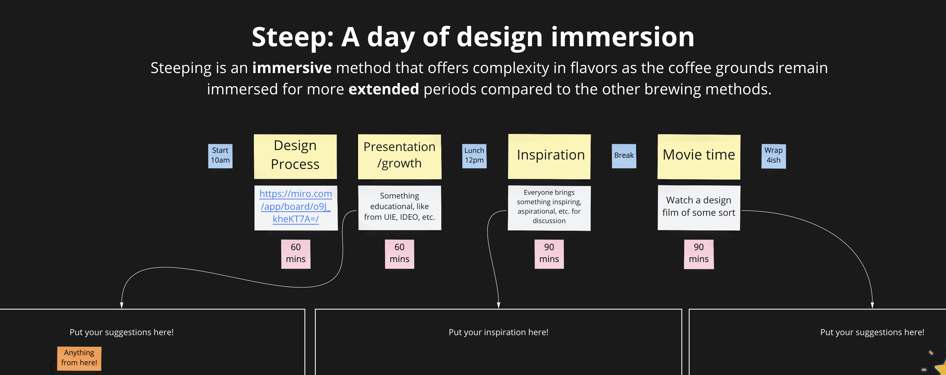 Miro board plan for steep immersion day for design