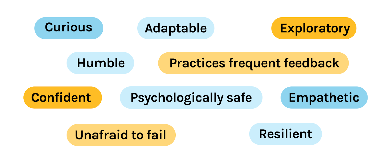 Graphic of the 10 characteristics of a healthy, integrated product team. Curious, adaptable, exploratory, humble, practices frequent feedback, confident, psychologically safe, empathetic, unafraid to fail, resilient