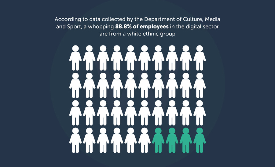 Graphical representation of Diversity in the Digital Industry