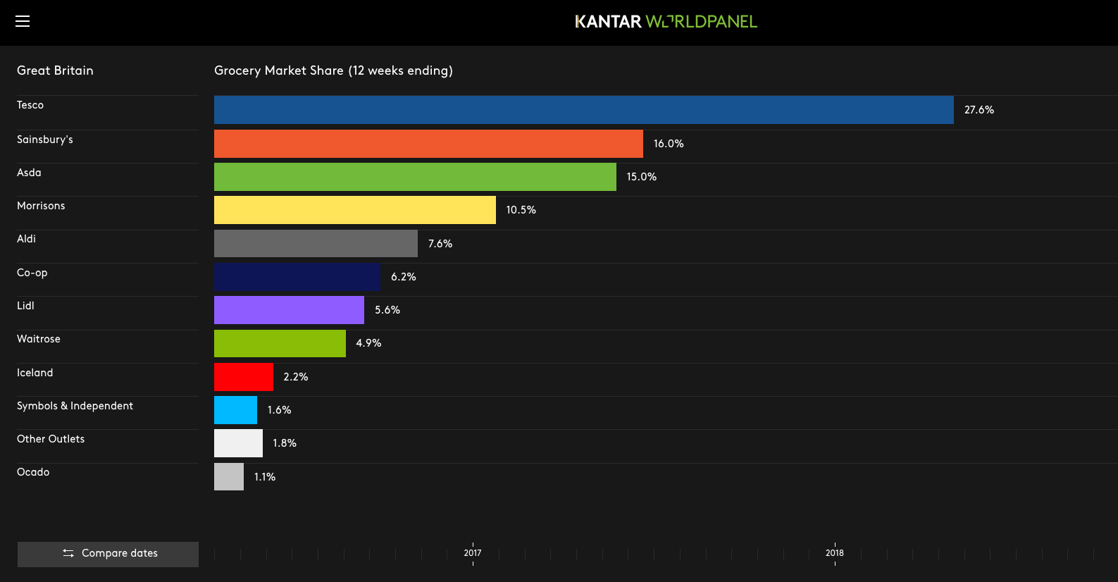 Stats displayed