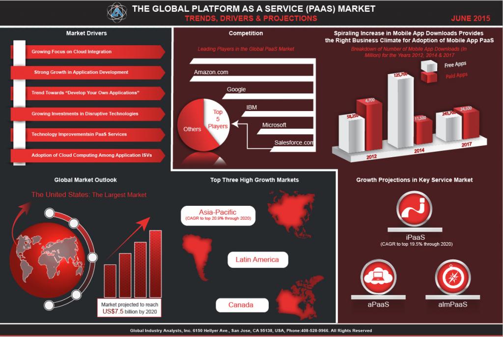 Global Platform-as-a-Service (PaaS) market