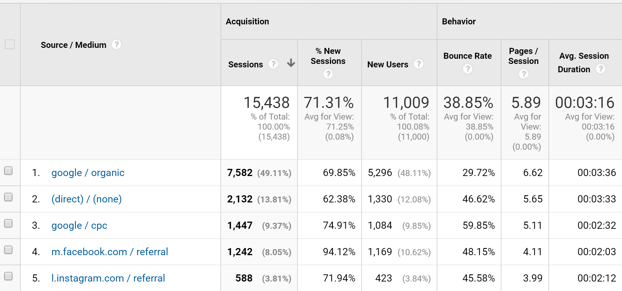 Example of UTM Data in Google Analytics