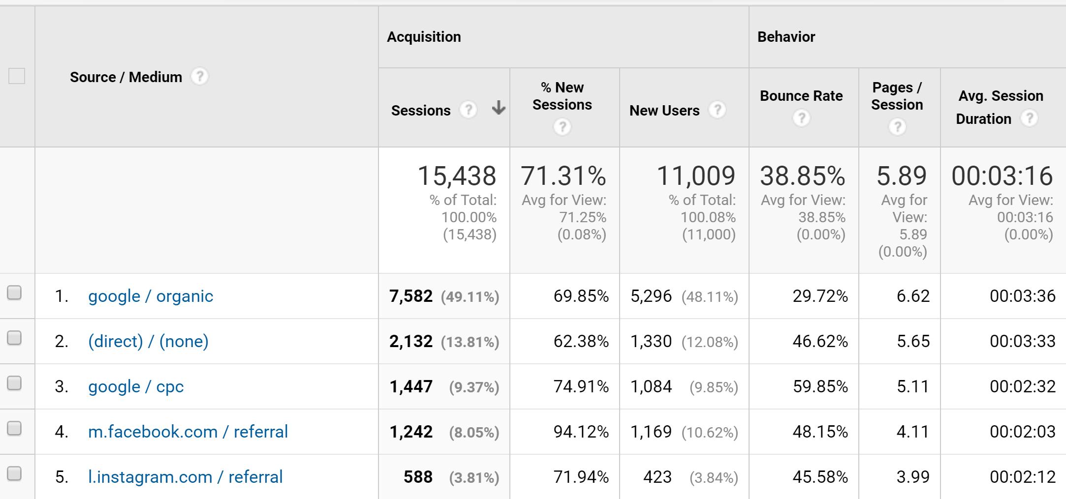 Example of UTM Data in Google Analytics