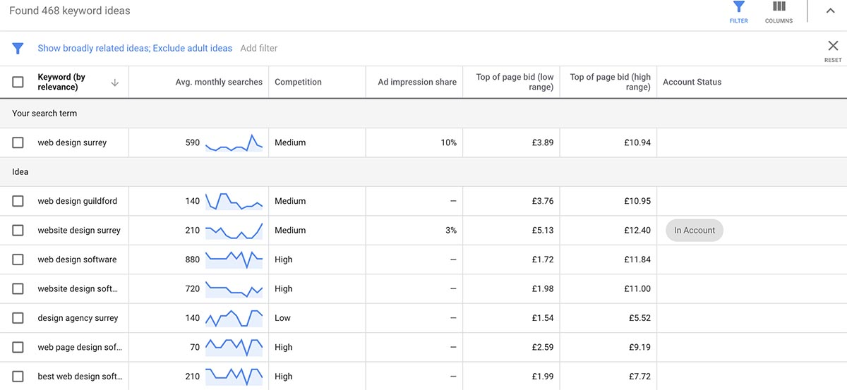 Screenshot of Google's Keyword Planner