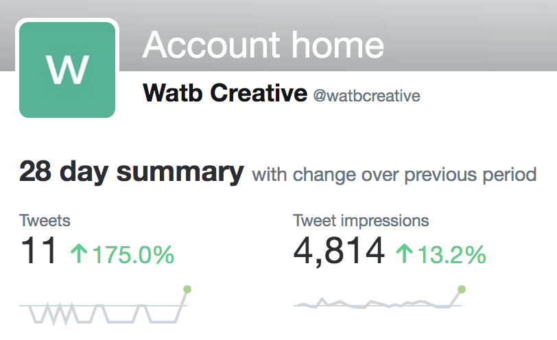 Screenshot of Twitter Analytics showing number of impressions