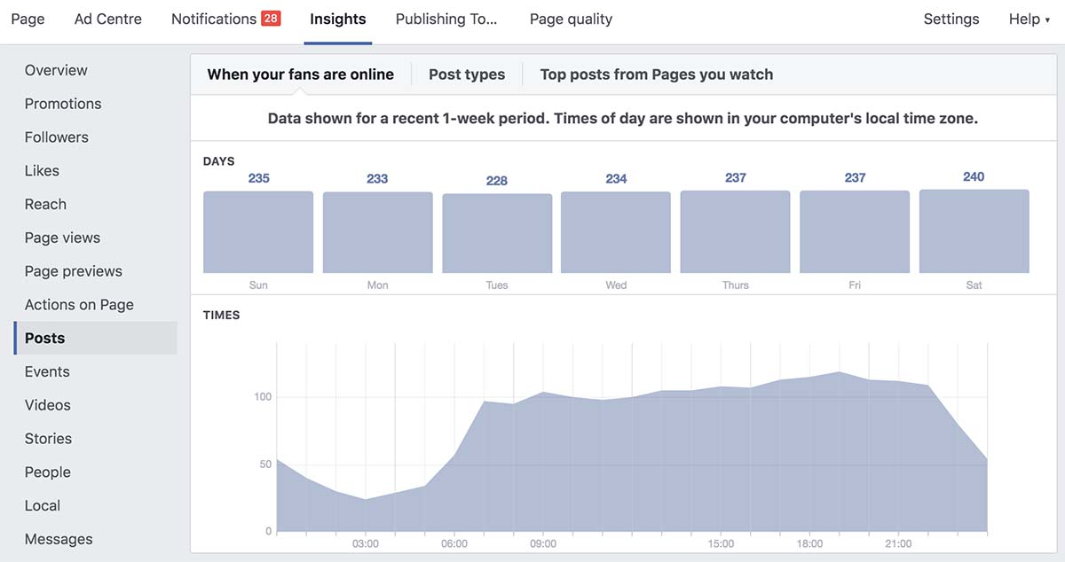 Screenshot of Facebook Analytics showing 'When your fans are online'