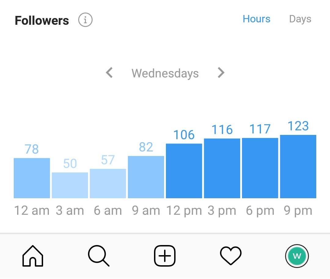 Screenshot of Instagram Analytics showing when followers are online