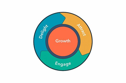 Hubspot's inbound marketing flywheel