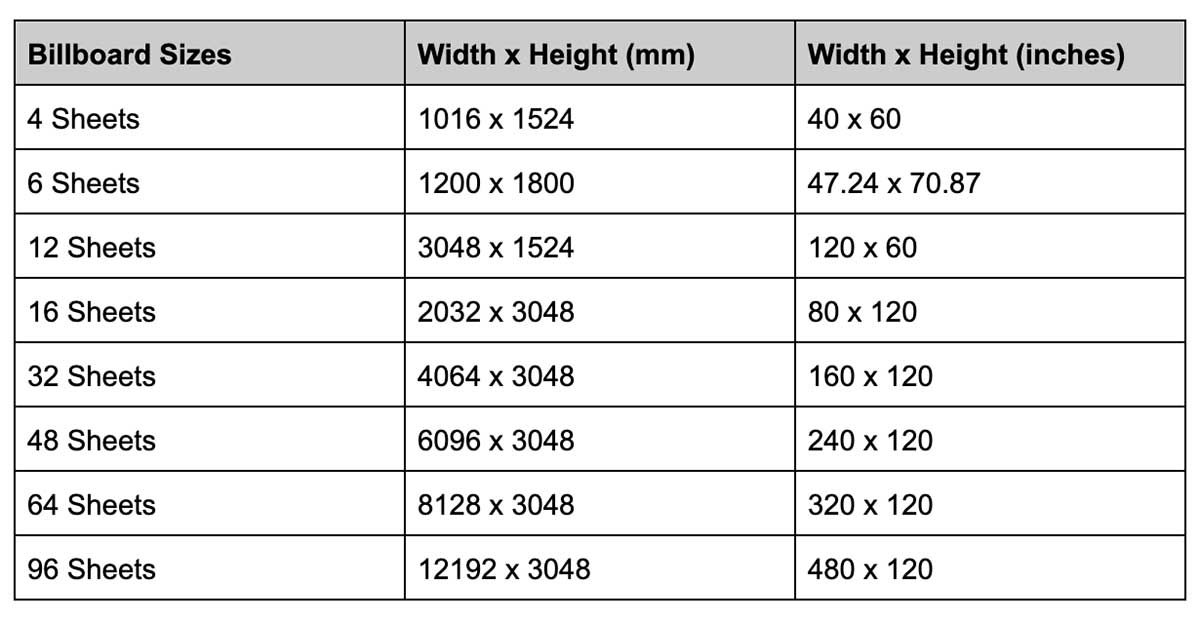 Table describing different billboard sizes