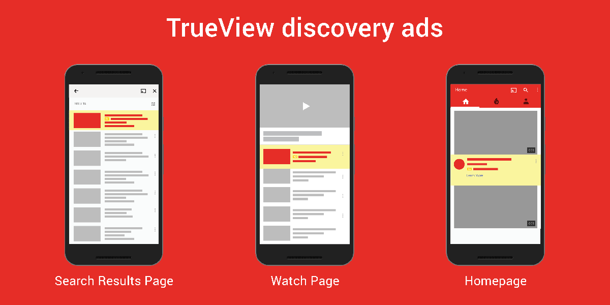 Infographic depicting TrueView discovery ads