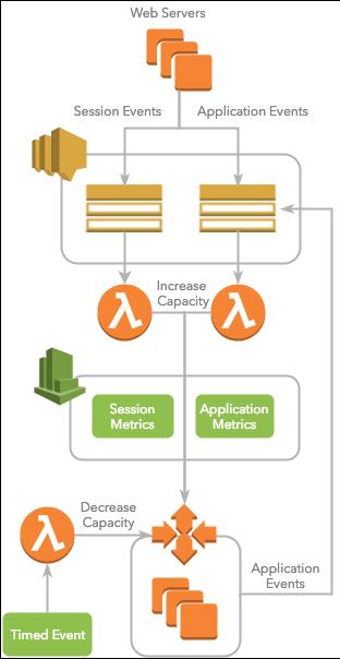 Developer Series: Serverless Scaling in AWS
