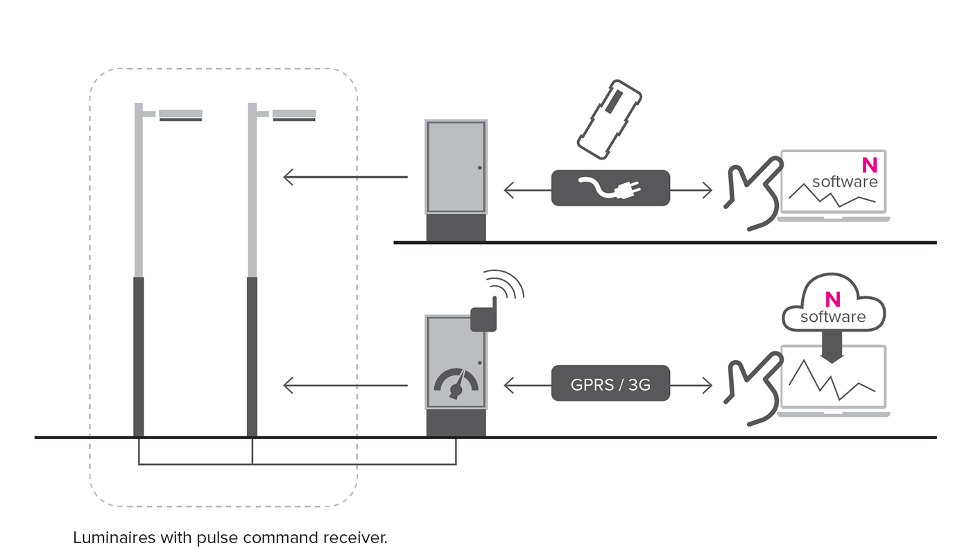 Diagram of the Smart lighting Group Dim remote and insitu systems