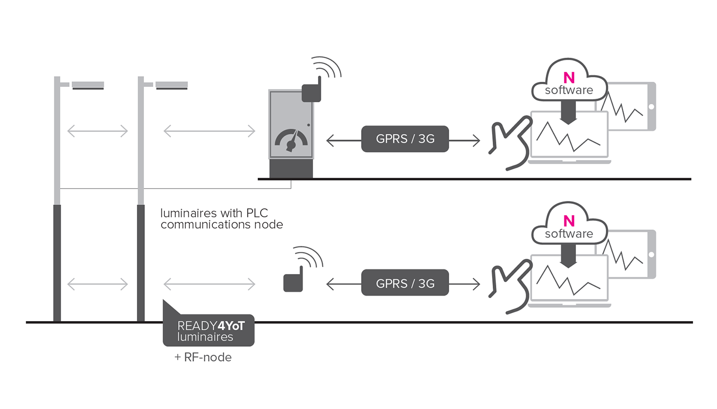 Diagram of the Smart lighting IoT Light RF and PLC systems