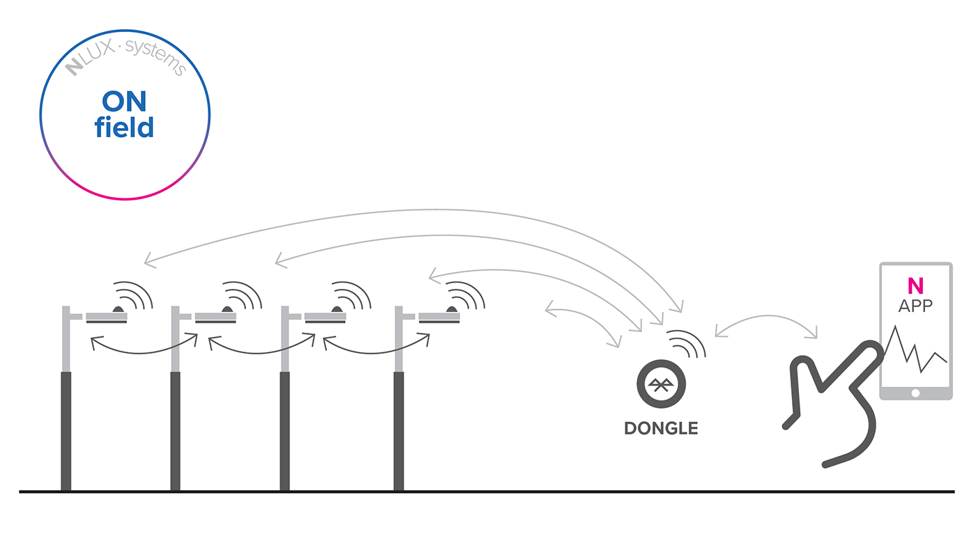 Diagram of the Smart lighting ON field System. Luminaires with C-node communication node.
