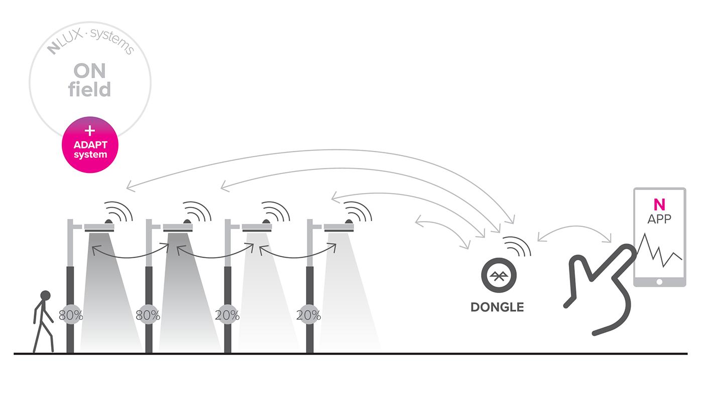 Diagram of the Smart lighting ADAPT System.READY4IoT luminaires with C-node communication node and P-sense presence sensor.