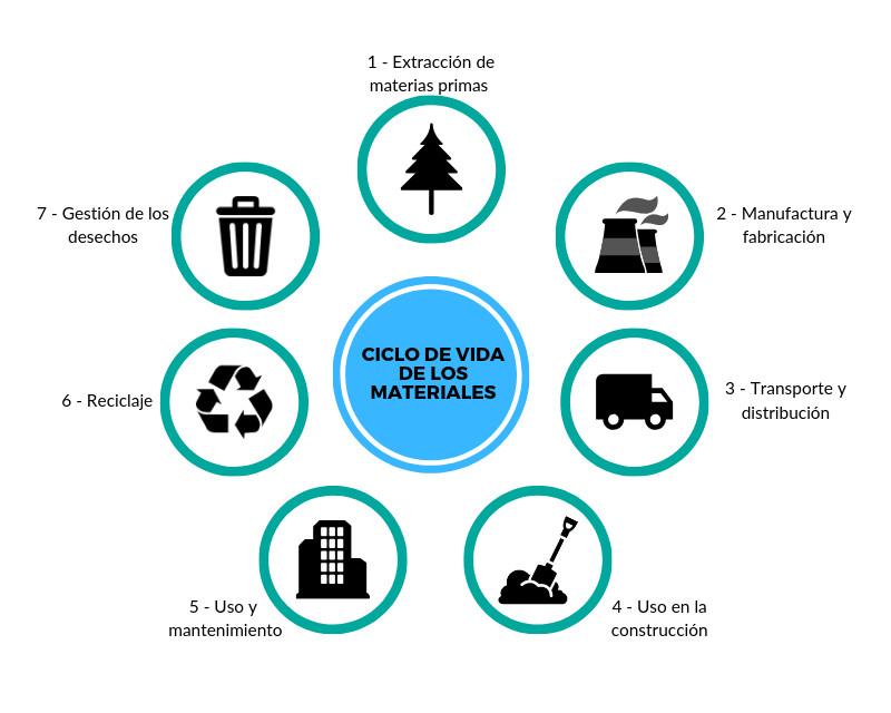 Infografía: Ciclo de vida de los materiales