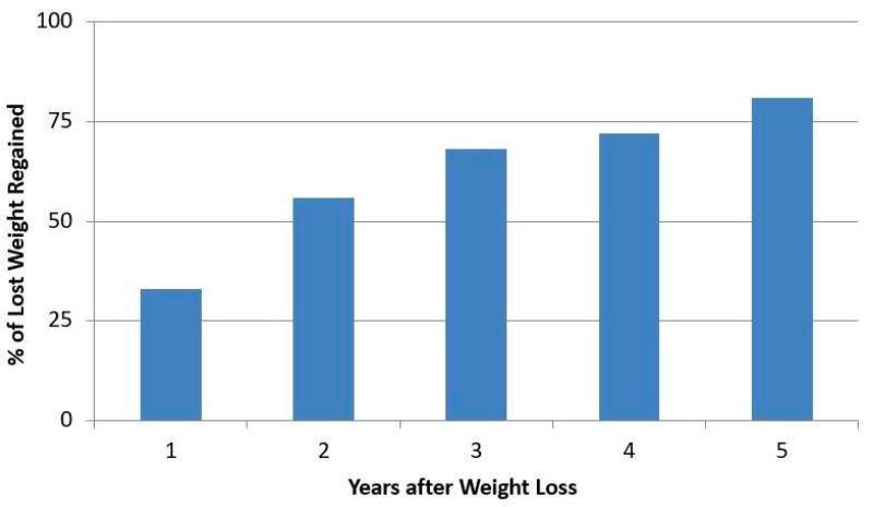 80 % hadde lagt på seg all vekt 5 år etter vektreduksjon