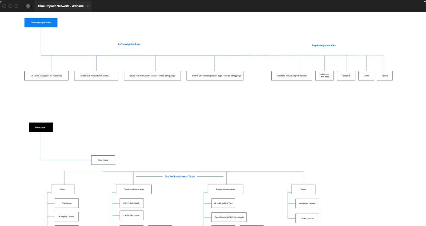 Sitemap / information architecture