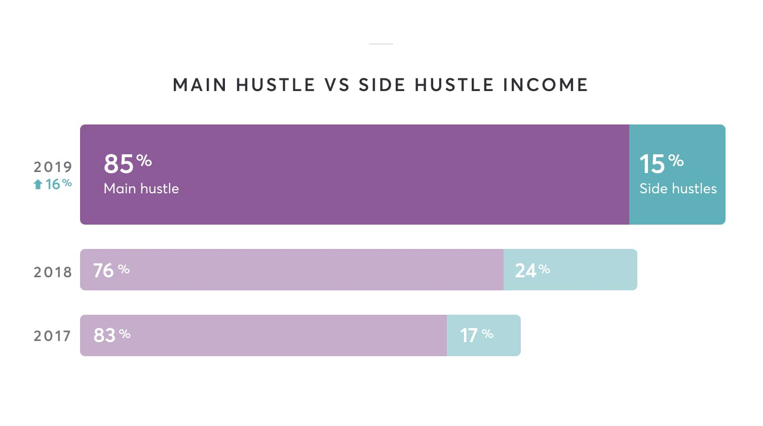 85% main hustle, 15% side hustle