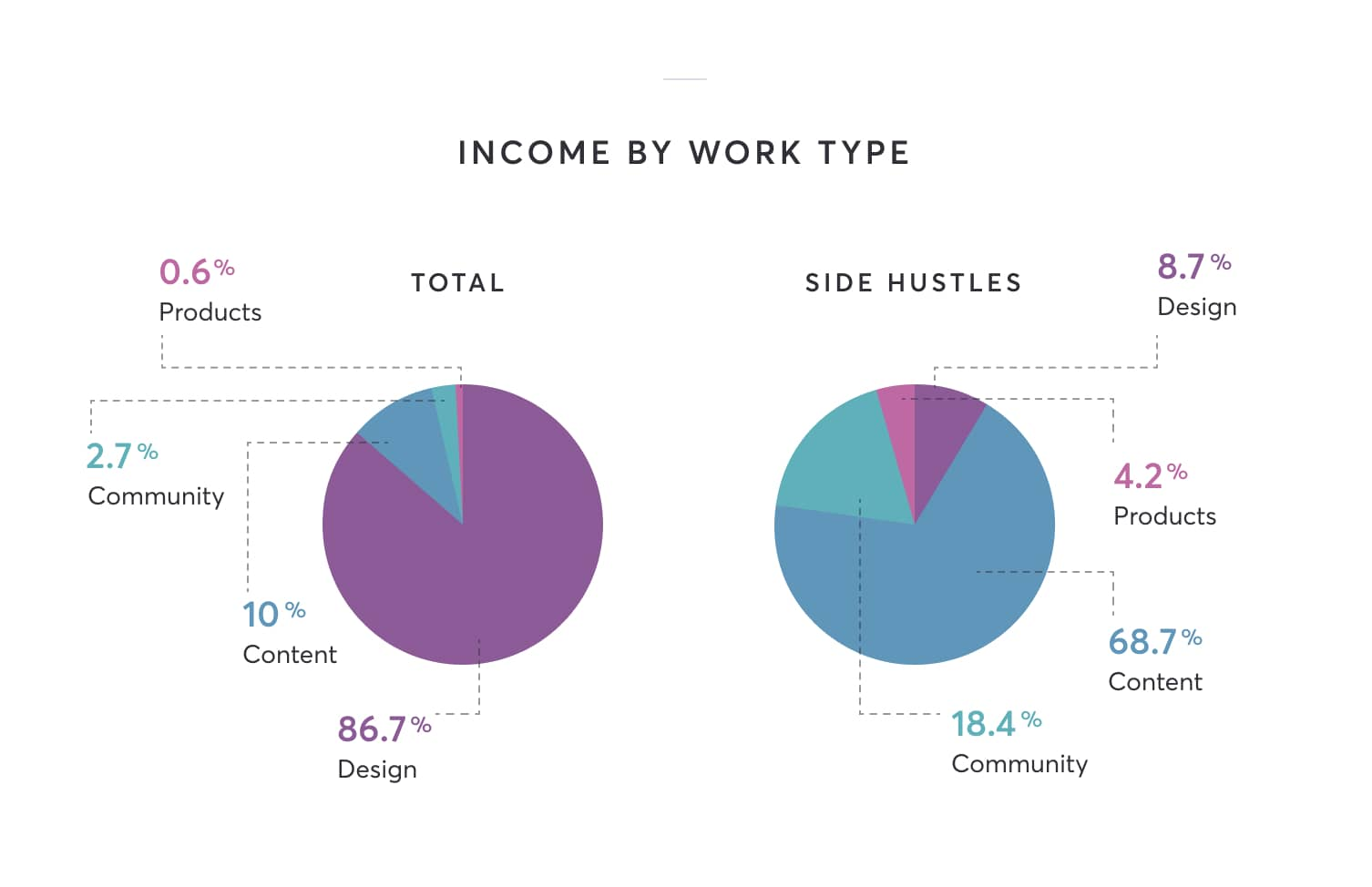 Total income: 86.7% design, 10% content, 2.7% community, 0.6% products. Side hustle: 68.7% content, 18.4% community, 8.7% design, 4.2% products