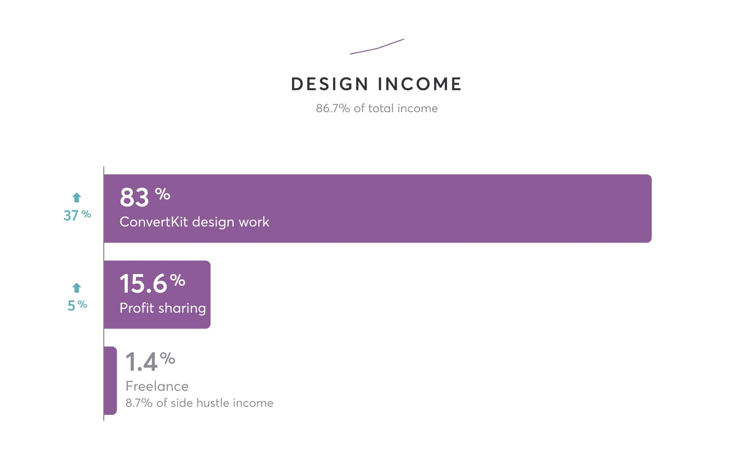 83% ConvertKit design work, 15.6% profit sharing, 1.4% freelance