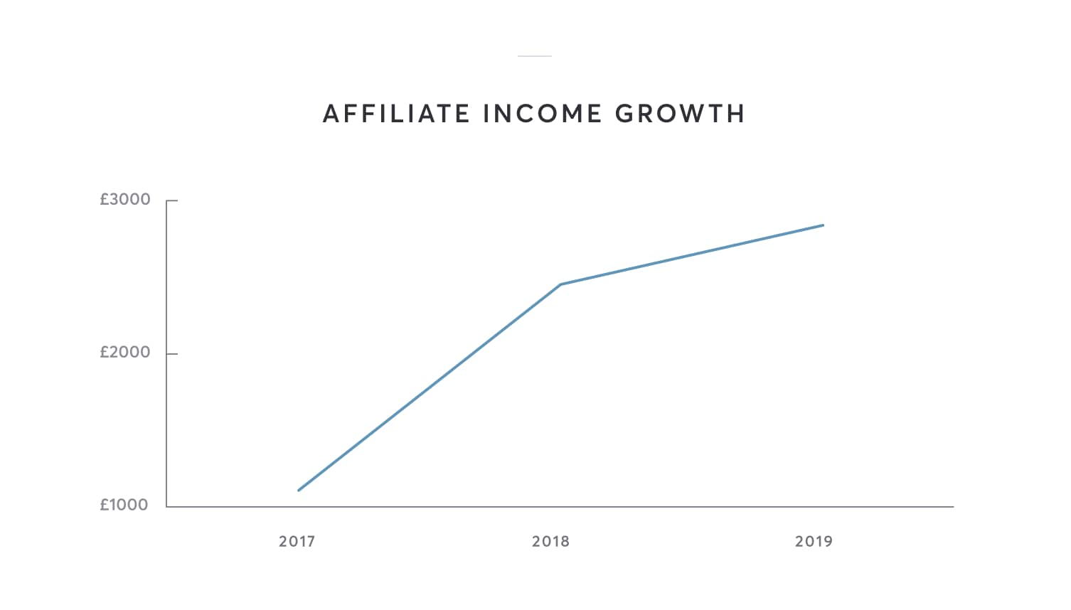 Affiliate income is up from previous years