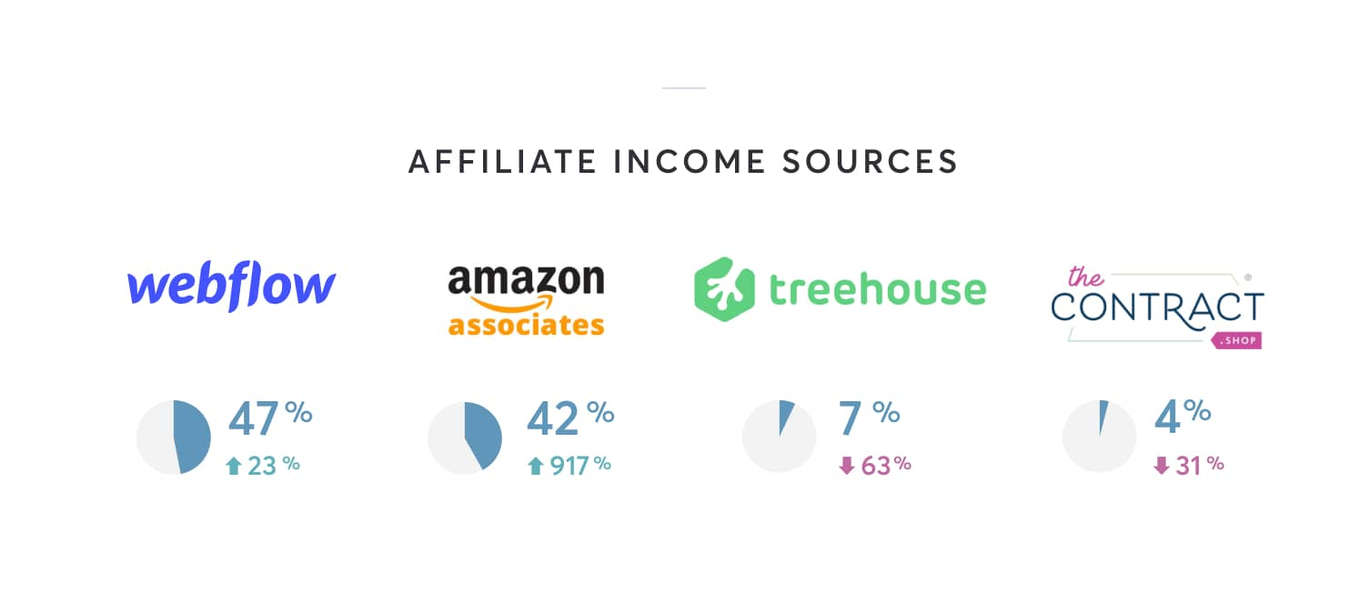 Affiliate income: 47% Webflow, 42% Amazon, 7% Treehouse, 4% The Contract Shop